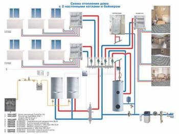 частные дом и отопление