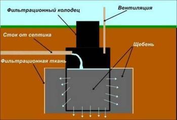 устройство септика на даче