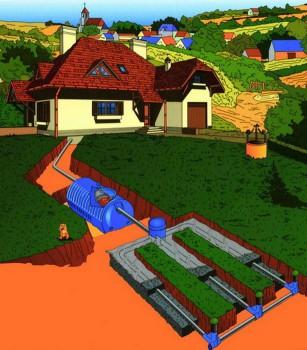 как создать канализацию на даче