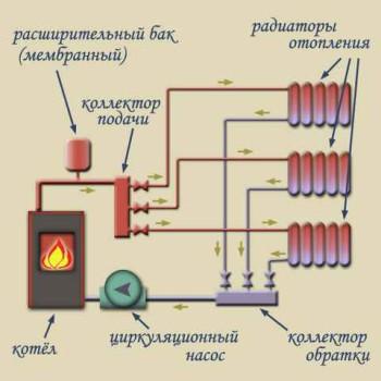 как устроить коллекторное отопление