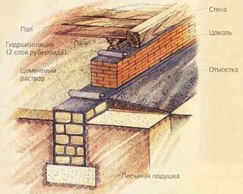 устройство верхней части фундамента