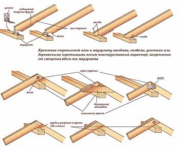 стропильная система для бани