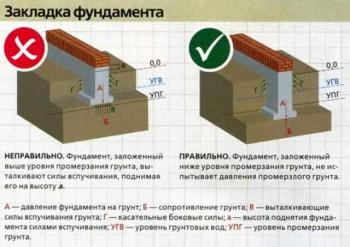 фундамент и особенности грунта