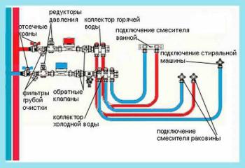 использование пластиковых труб для водопровода