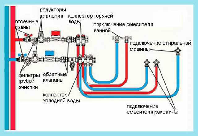 Коллекторная система водоснабжения своими руками
