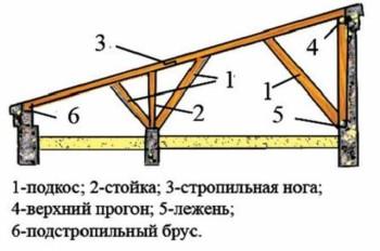 преимущество односкатной крыши