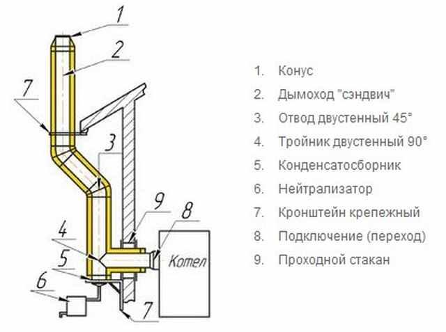 Схема дымохода от газового котла через стены
