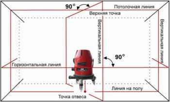 характеристики лазерного уровня