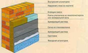 параметры кладки кирпичной стены