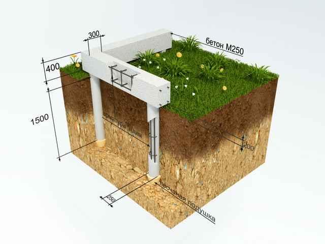 Как построить дом из пеноблоков от фундамента до крыши своими руками