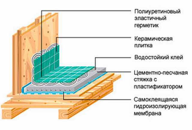 Шумоизоляция квартиры потолка под натяжной потолок отзывы