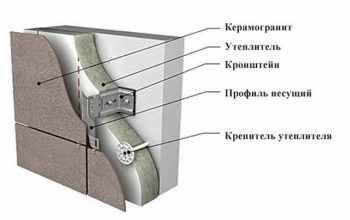 создание вентилируемого фасада из керамогранита