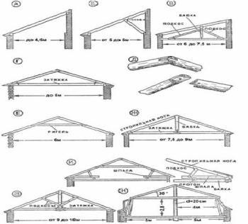 разновидности односкатных крыш