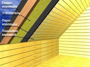 процесс утепления крыши