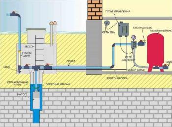 частный водопровод для загородного дома