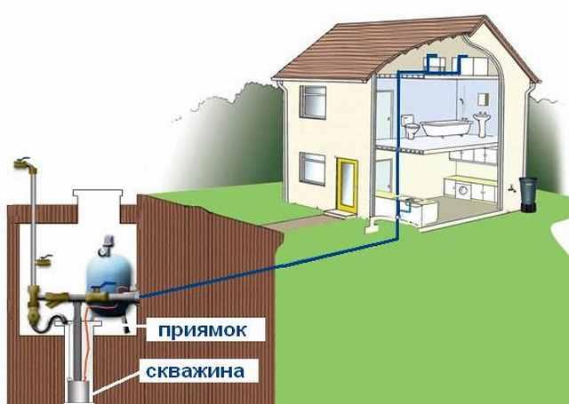 Водоснабжение загородного дома из скважины 48