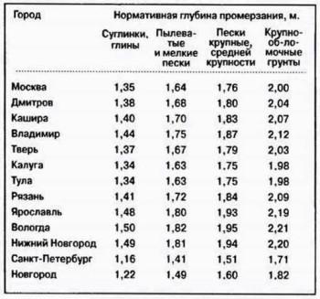 степень промерзания грунта для регионов