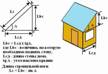отчего зависит уклон крыши