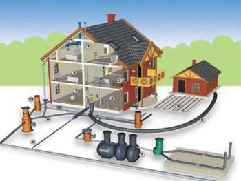 монтаж и эксплуатация системы водоснабжения